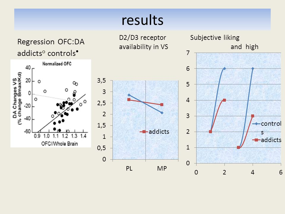 results Regression OFC:DA addicts o controls D2/D3 receptor Subjective liking availability in VS and high