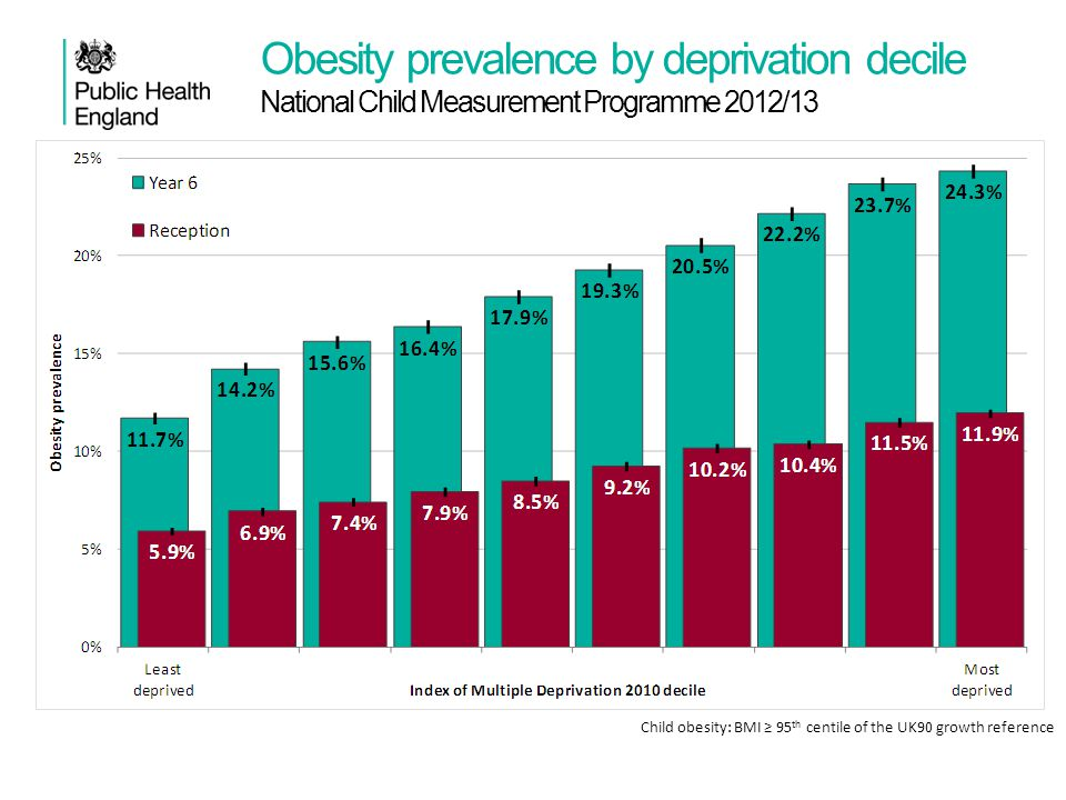 Obesity prevalence by deprivation decile National Child Measurement Programme 2012/13 Child obesity: BMI ≥ 95 th centile of the UK90 growth reference