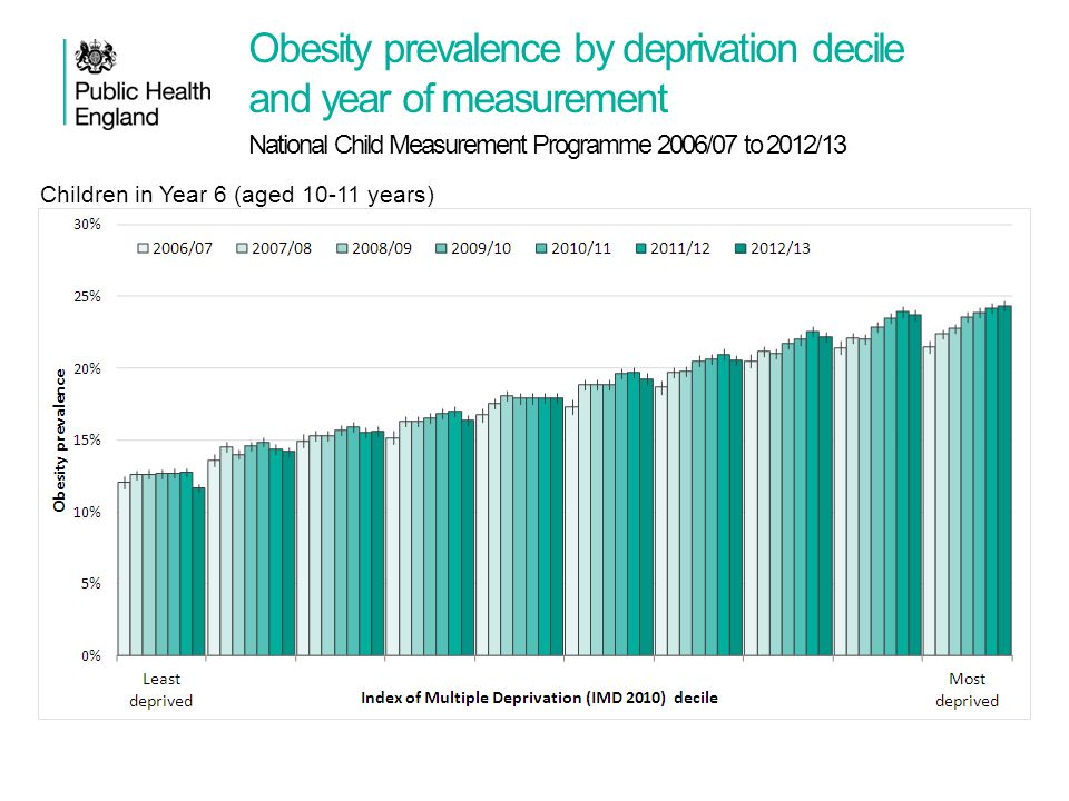 Obesity prevalence by deprivation decile and year of measurement National Child Measurement Programme 2006/07 to 2012/13 Child obesity: BMI ≥ 95 th ce