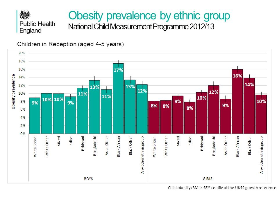 Obesity prevalence by ethnic group National Child Measurement Programme 2012/13 Child obesity: BMI ≥ 95 th centile of the UK90 growth reference Childr