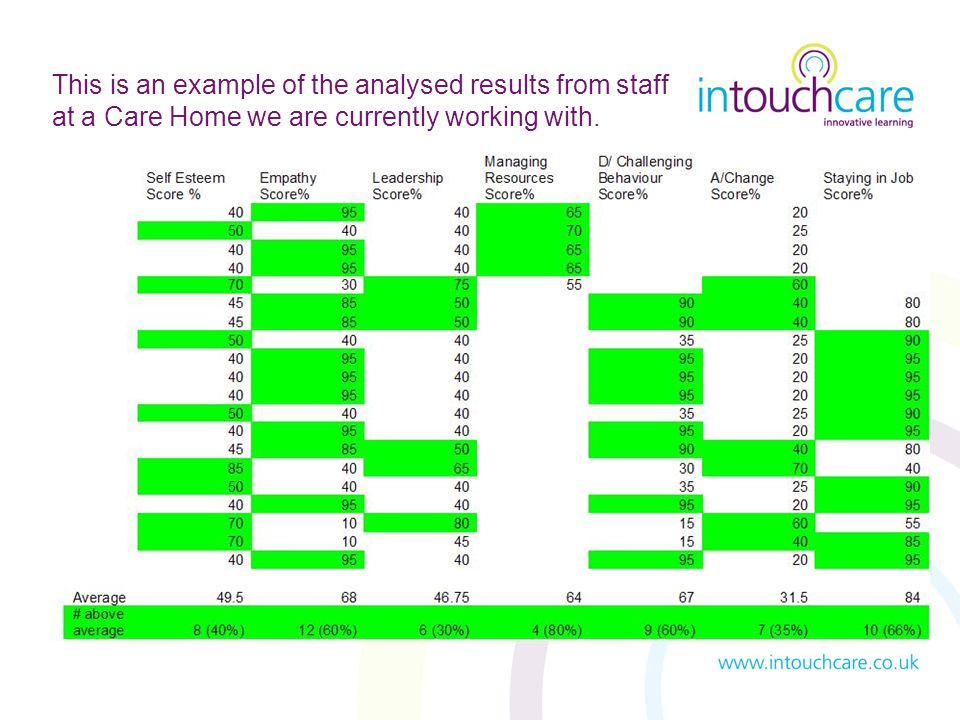 This is an example of the analysed results from staff at a Care Home we are currently working with.
