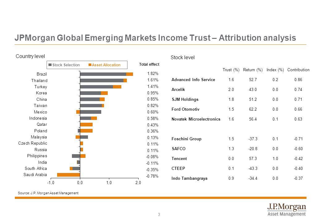 Source: J.P. Morgan Asset Management JPMorgan Global Emerging Markets Income Trust – Attribution analysis Total effect Asset AllocationStock Selection