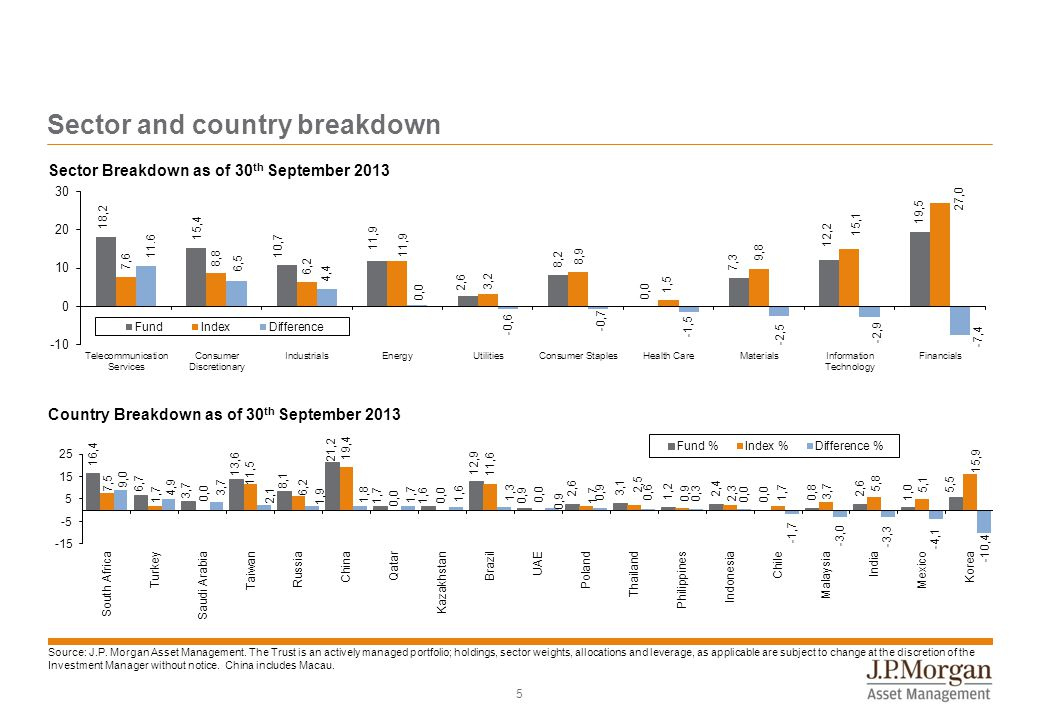 5 Sector Breakdown as of 30 th September 2013 Country Breakdown as of 30 th September 2013 Sector and country breakdown Source: J.P. Morgan Asset Mana