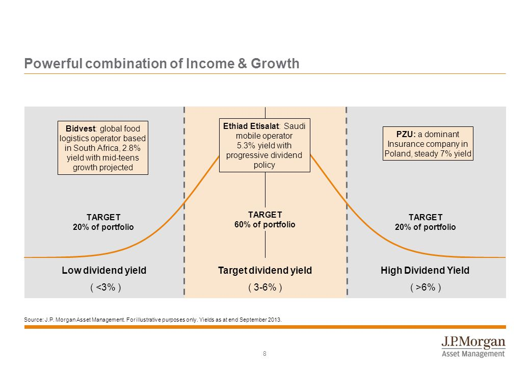 8 Powerful combination of Income & Growth Source: J.P. Morgan Asset Management. For illustrative purposes only. Yields as at end September 2013. PZU: