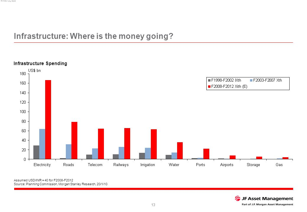 RNINDIA1.ppt_16345 13 Infrastructure: Where is the money going.