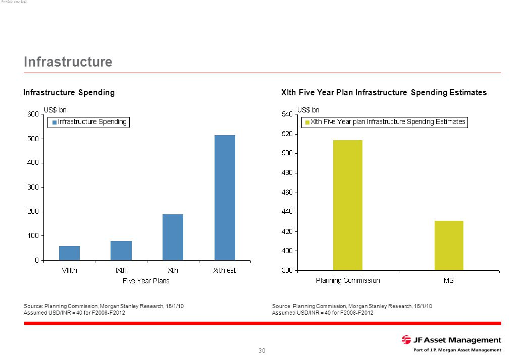 RNINDIA1.ppt_16345 30 XIth Five Year Plan Infrastructure Spending EstimatesInfrastructure Spending Infrastructure Source: Planning Commission, Morgan Stanley Research, 15/1/10 Assumed USD/INR = 40 for F2008-F2012 Source: Planning Commission, Morgan Stanley Research, 15/1/10 Assumed USD/INR = 40 for F2008-F2012