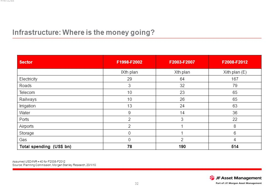RNINDIA1.ppt_16345 32 Infrastructure: Where is the money going.