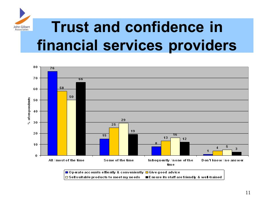 11 Trust and confidence in financial services providers