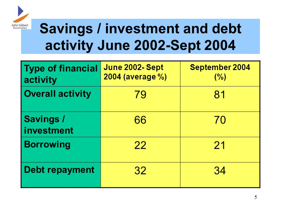 5 Savings / investment and debt activity June 2002-Sept 2004 Type of financial activity June 2002- Sept 2004 (average %) September 2004 (%) Overall activity 7981 Savings / investment 6670 Borrowing 2221 Debt repayment 3234