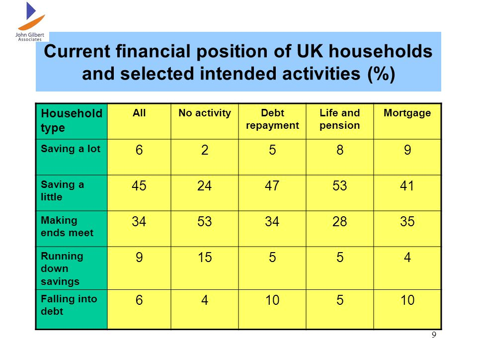 9 Current financial position of UK households and selected intended activities (%) Household type AllNo activityDebt repayment Life and pension Mortgage Saving a lot 62589 Saving a little 4524475341 Making ends meet 3453342835 Running down savings 915554 Falling into debt 64105