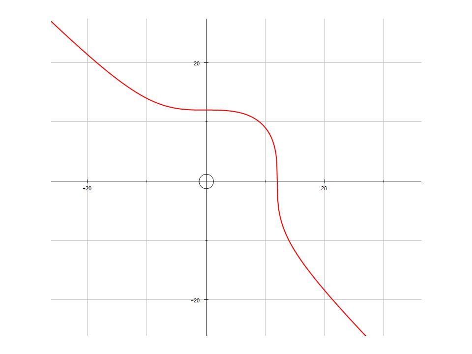 a = -2.5 b = 1 a = 2.5 b = 1 Y 2 = X 3 + aX + b