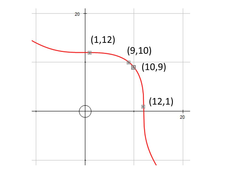 If two elliptic curves are isomorphic, then their j-invariants are the same.