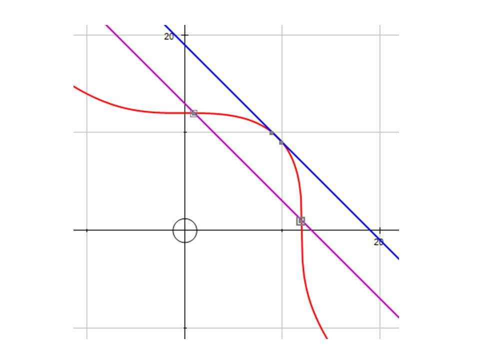 Could equally well add the terms of the period-5 cycle - gives almost exactly the same elliptic curve.