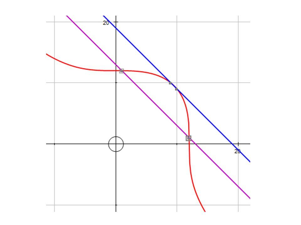 x = 3, k = -14 3x 4 +19x 3 -33x 2 -139x-42=0