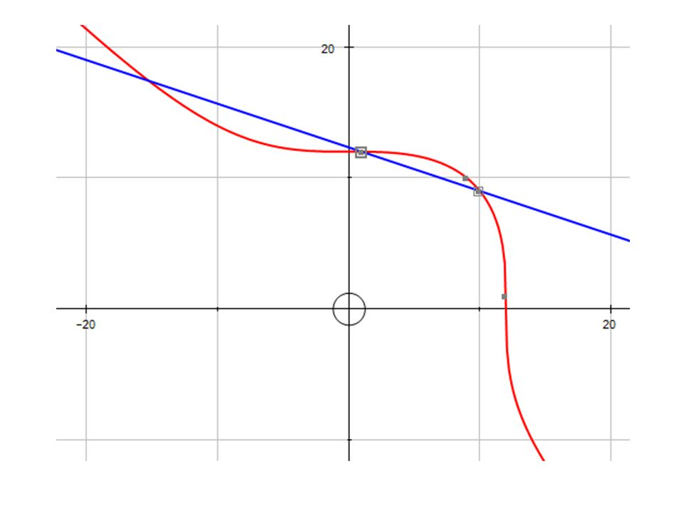 Mordell Theorem (1922) Let E be an elliptic curve defined over Q.