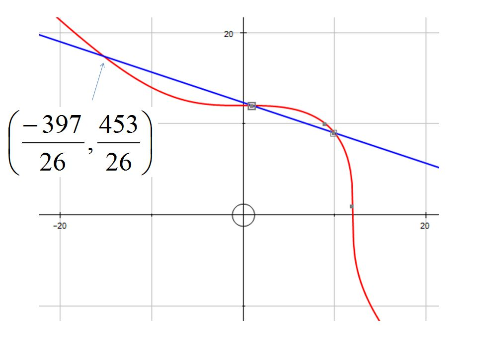 The Nagell-Lutz Theorem (1935-37) If E( Q ) is the elliptic curve y 2 = x 3 + ax + b, where a and b are in Z, then for all non-zero torsion points P = (u, v), 1.u, v are in Z, 2.If P is of order greater than 2, v 2 divides 4a 3 + 27b 2 3.