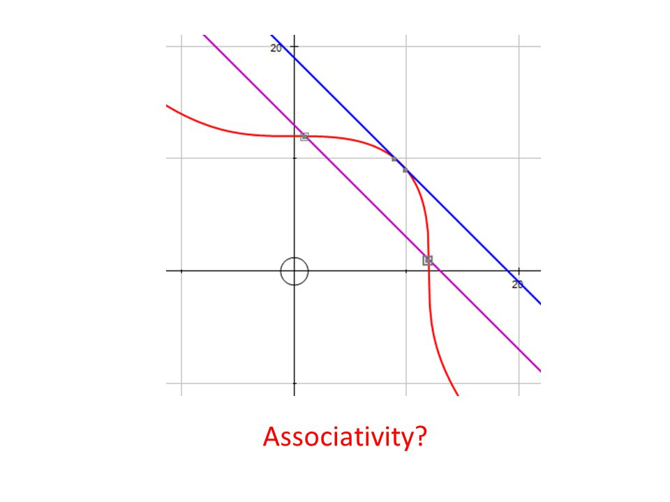 ax + by + c = 0 Straight line ax 2 + bxy + cy 2 + dx + ey + f = 0 Conics Circle, ellipse, parabola, hyperbola, pair of straight lines