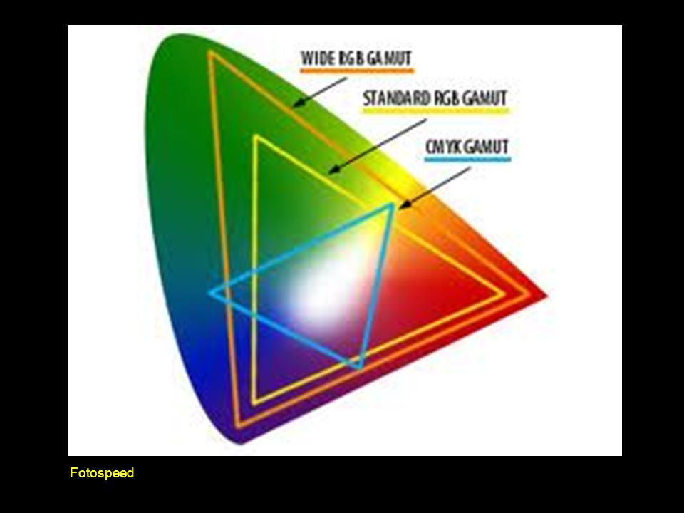 What is Colour? RGB & CMYK are known as device-dependent or device specific colour models.