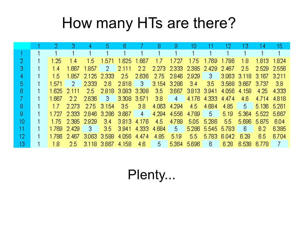 How many HTs are there? Plenty...