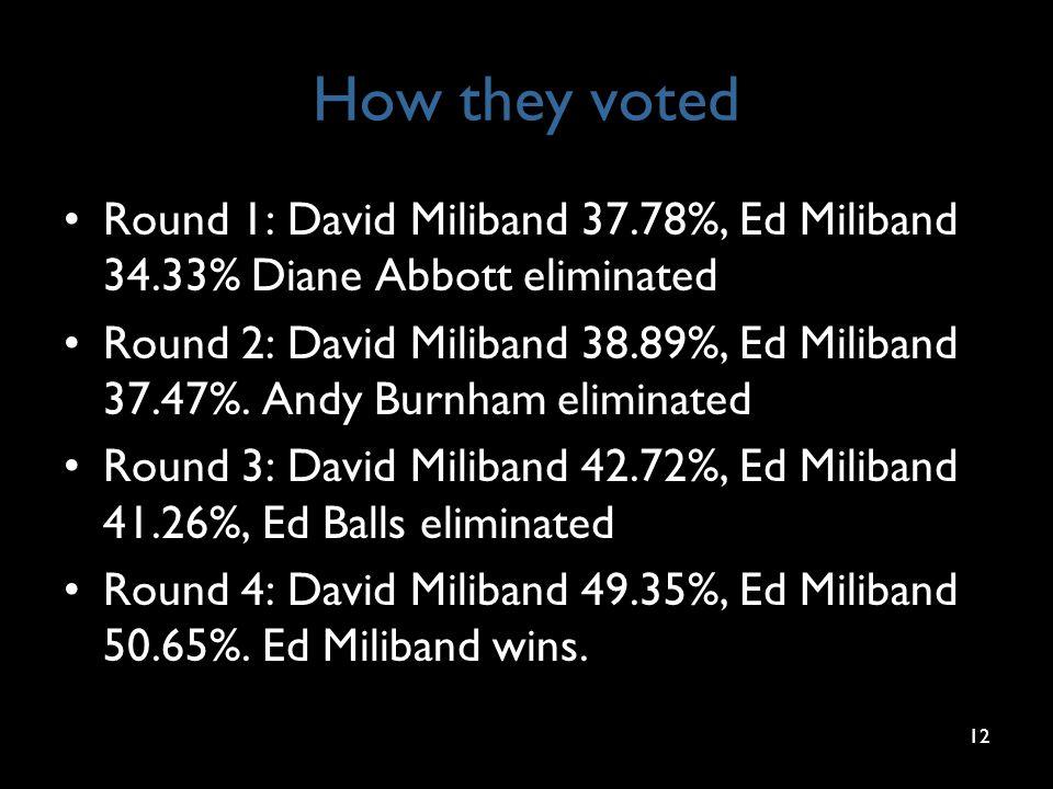 How they voted Round 1: David Miliband 37.78%, Ed Miliband 34.33% Diane Abbott eliminated Round 2: David Miliband 38.89%, Ed Miliband 37.47%.