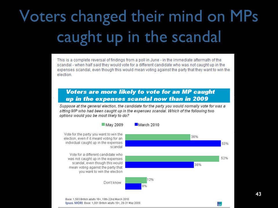 Voters changed their mind on MPs caught up in the scandal 43