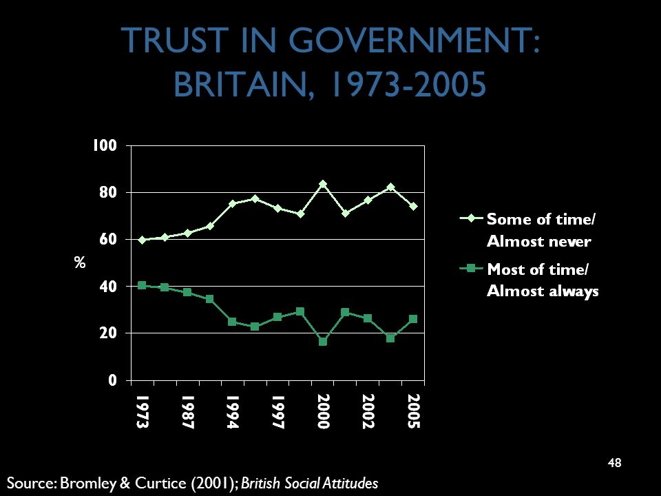 48 TRUST IN GOVERNMENT: BRITAIN, 1973-2005 Source: Bromley & Curtice (2001); British Social Attitudes