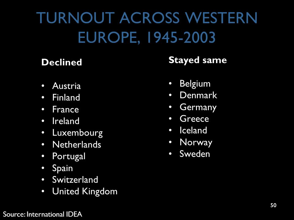 50 TURNOUT ACROSS WESTERN EUROPE, 1945-2003 Declined Austria Finland France Ireland Luxembourg Netherlands Portugal Spain Switzerland United Kingdom Stayed same Belgium Denmark Germany Greece Iceland Norway Sweden Source: International IDEA