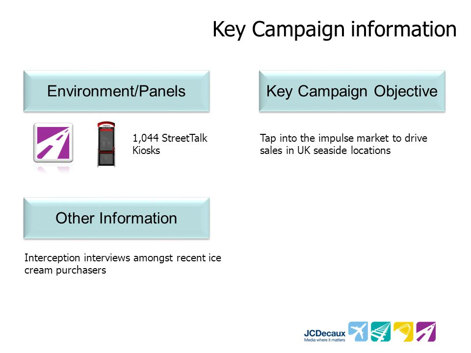 Key Campaign information Environment/Panels Key Campaign Objective 1,044 StreetTalk Kiosks Tap into the impulse market to drive sales in UK seaside lo