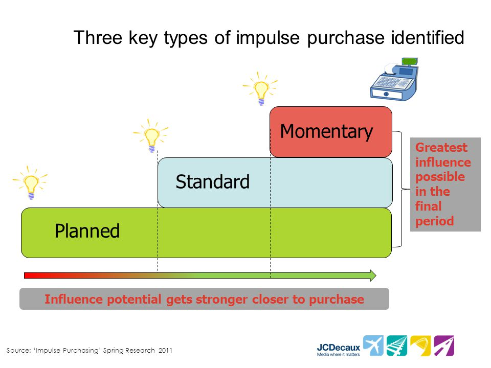 Source: 'Impulse Purchasing' Spring Research 2011 Three key types of impulse purchase identified Greatest influence possible in the final period Influ