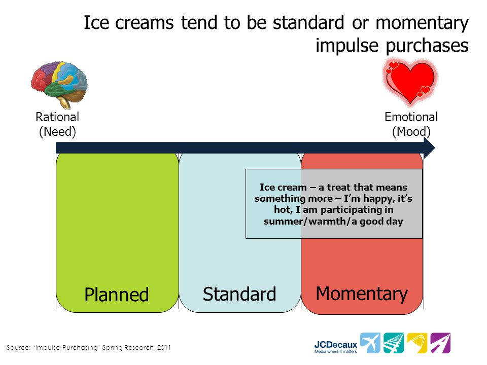 Ice creams tend to be standard or momentary impulse purchases Rational (Need) Emotional (Mood) Planned Standard Momentary Ice cream – a treat that mea