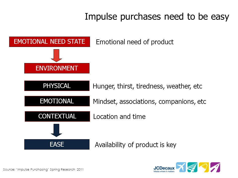 Impulse purchases need to be easy Source: 'Impulse Purchasing' Spring Research 2011 EASE Availability of product is key Emotional need of product Hunger, thirst, tiredness, weather, etc EMOTIONAL NEED STATE ENVIRONMENT PHYSICAL EMOTIONAL CONTEXTUAL Mindset, associations, companions, etc Location and time