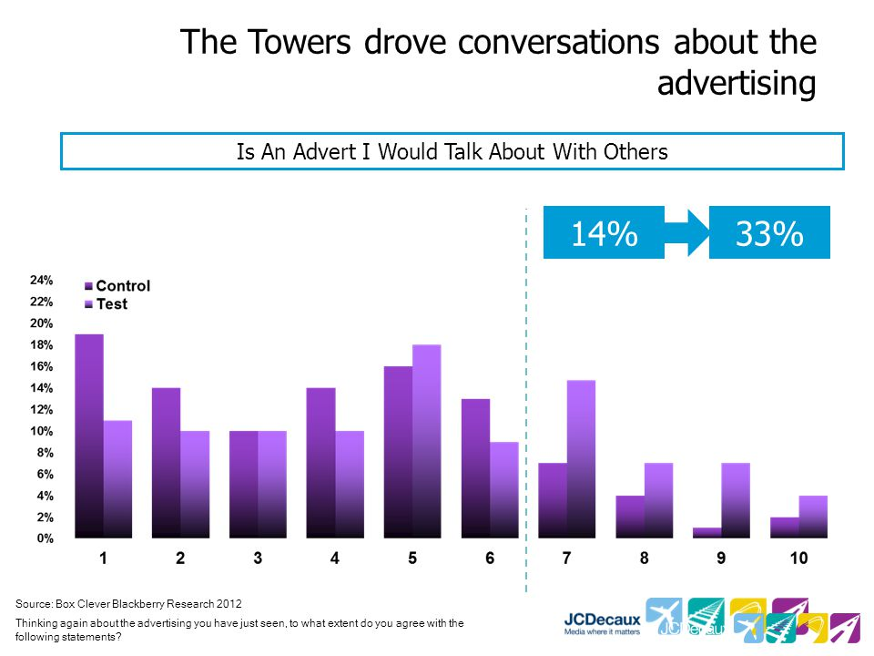 The Towers drove conversations about the advertising Source: Box Clever Blackberry Research 2012 Thinking again about the advertising you have just seen, to what extent do you agree with the following statements.