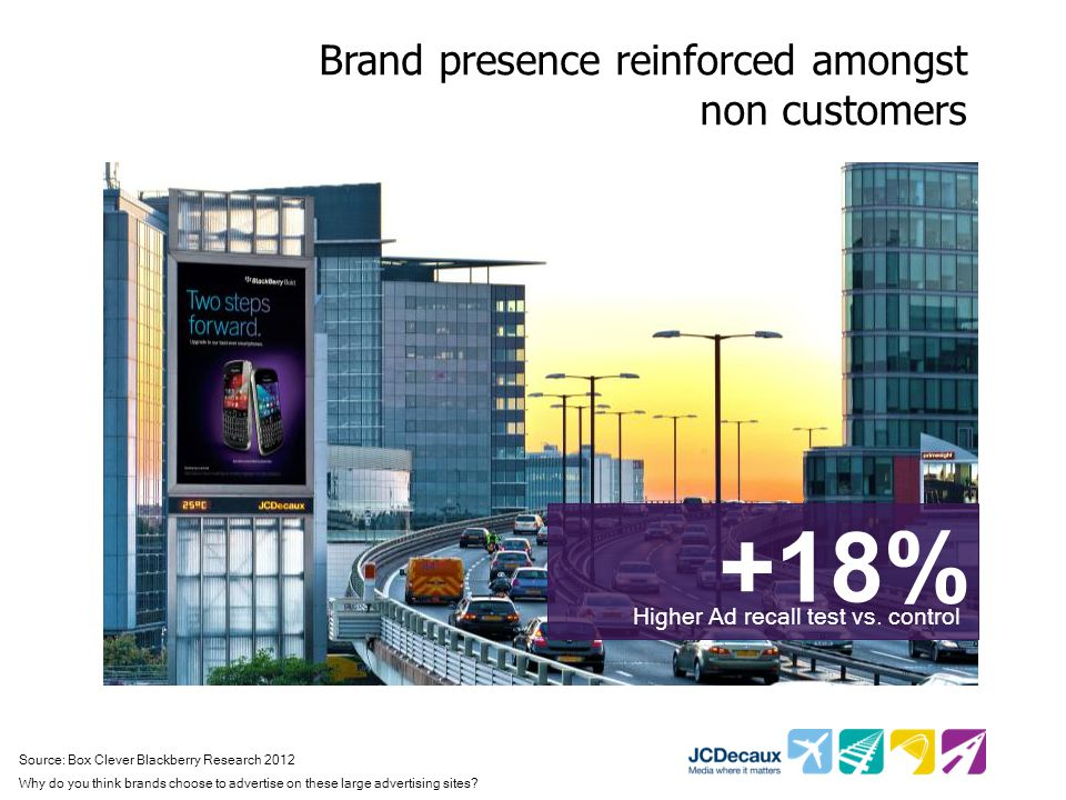 Brand presence reinforced amongst non customers +18% Higher Ad recall test vs.