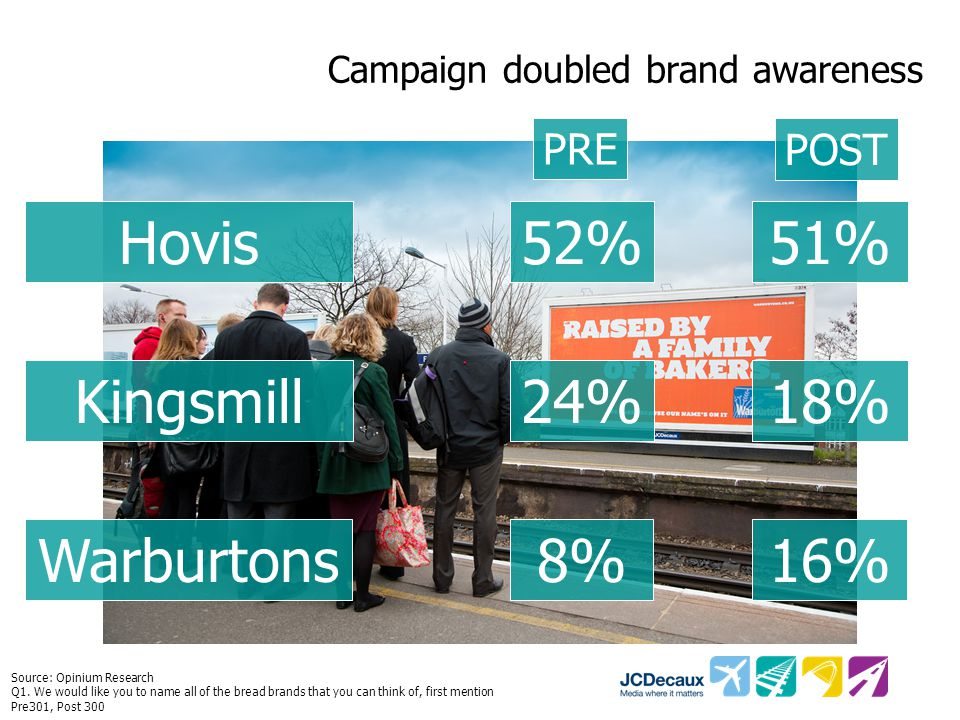 Advertising stood out amongst rivals post campaign PREPOST 47% 41% 40% Hovis Kingsmill Warburtons Hovis Kingsmill Warburtons49% 45% 43% Source: Opinium Research Q3.