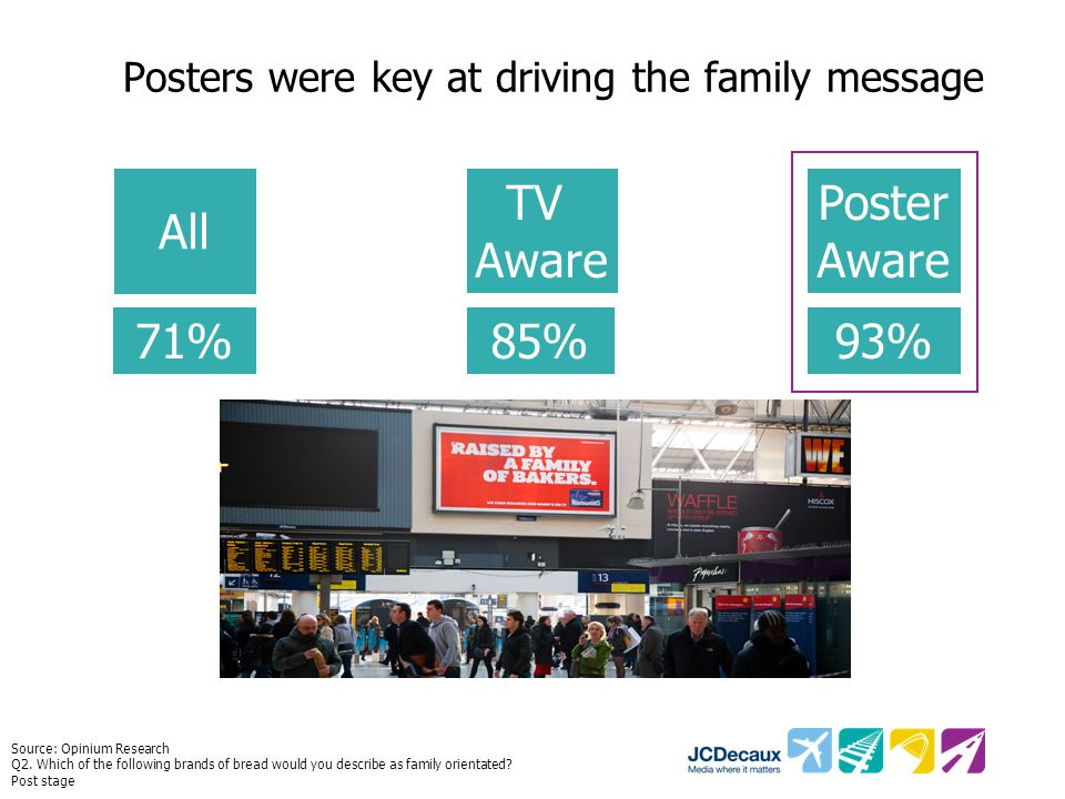 Posters were key at driving the family message Source: Opinium Research Q2.