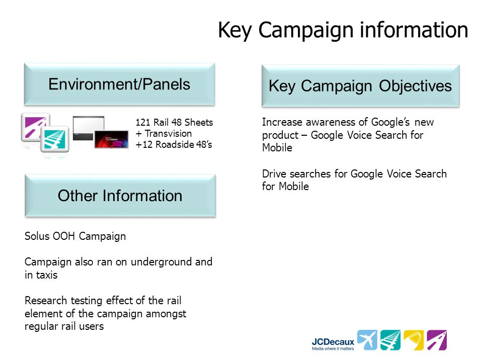 Key Campaign information Environment/Panels Key Campaign Objectives 121 Rail 48 Sheets + Transvision +12 Roadside 48's Increase awareness of Google's new product – Google Voice Search for Mobile Drive searches for Google Voice Search for Mobile Other Information Solus OOH Campaign Campaign also ran on underground and in taxis Research testing effect of the rail element of the campaign amongst regular rail users