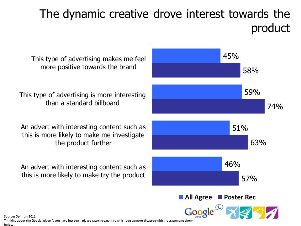 Source: Opinium 2011 Thinking about the Google advert/s you have just seen, please rate the extent to which you agree or disagree with the statements shown below The dynamic creative drove interest towards the product
