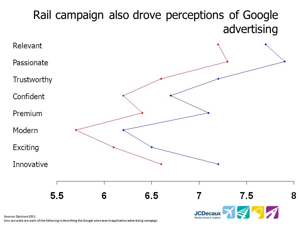 Rail campaign also drove perceptions of Google advertising Source: Opinium 2011 how accurate are each of the following in describing the Google voice search application advertising campaign Innovative Premium Passionate Confident Trustworthy Modern Exciting Relevant