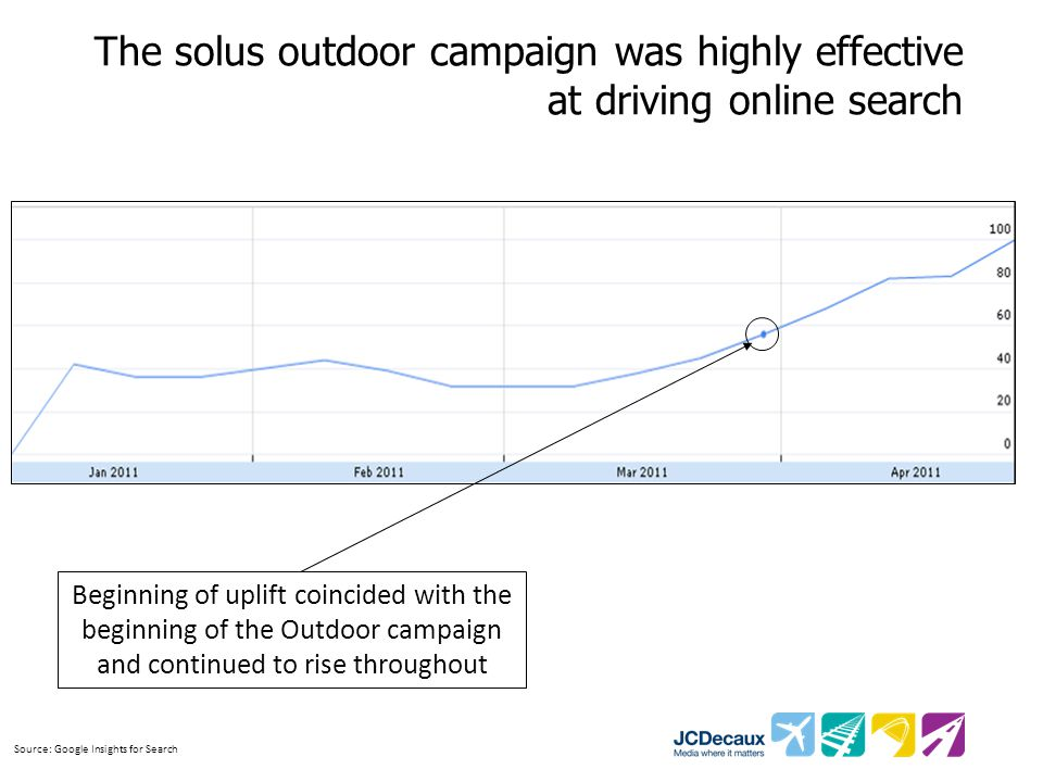 The solus outdoor campaign was highly effective at driving online search Beginning of uplift coincided with the beginning of the Outdoor campaign and continued to rise throughout Source: Google Insights for Search