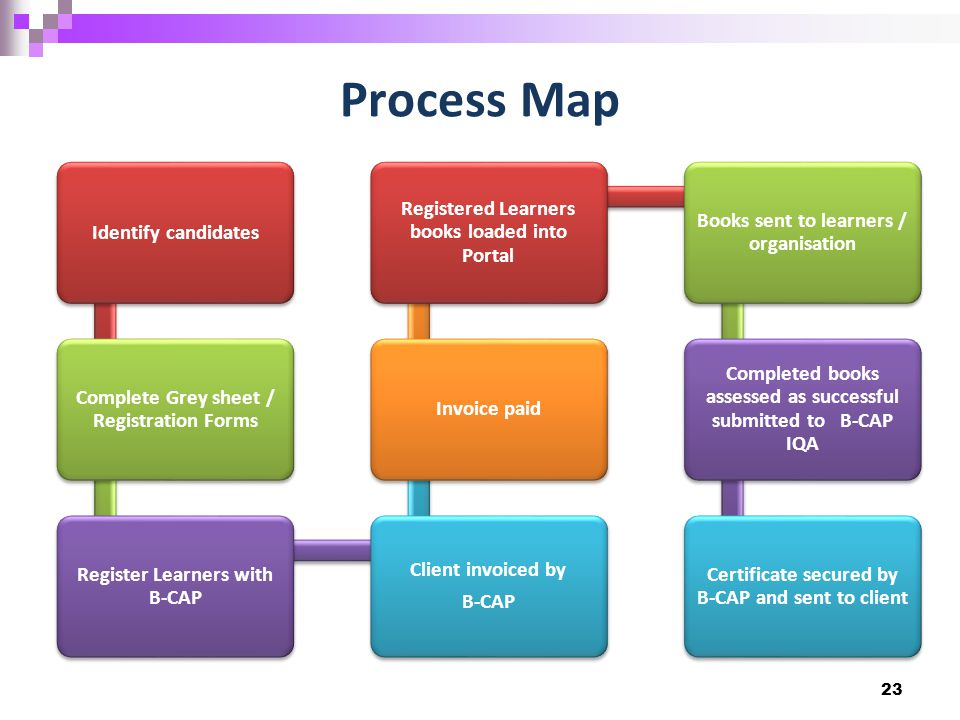 Process Map Identify candidates Complete Grey sheet / Registration Forms Register Learners with B-CAP Client invoiced by B-CAP Invoice paid Registered Learners books loaded into Portal Books sent to learners / organisation Completed books assessed as successful submitted to B-CAP IQA Certificate secured by B-CAP and sent to client 23