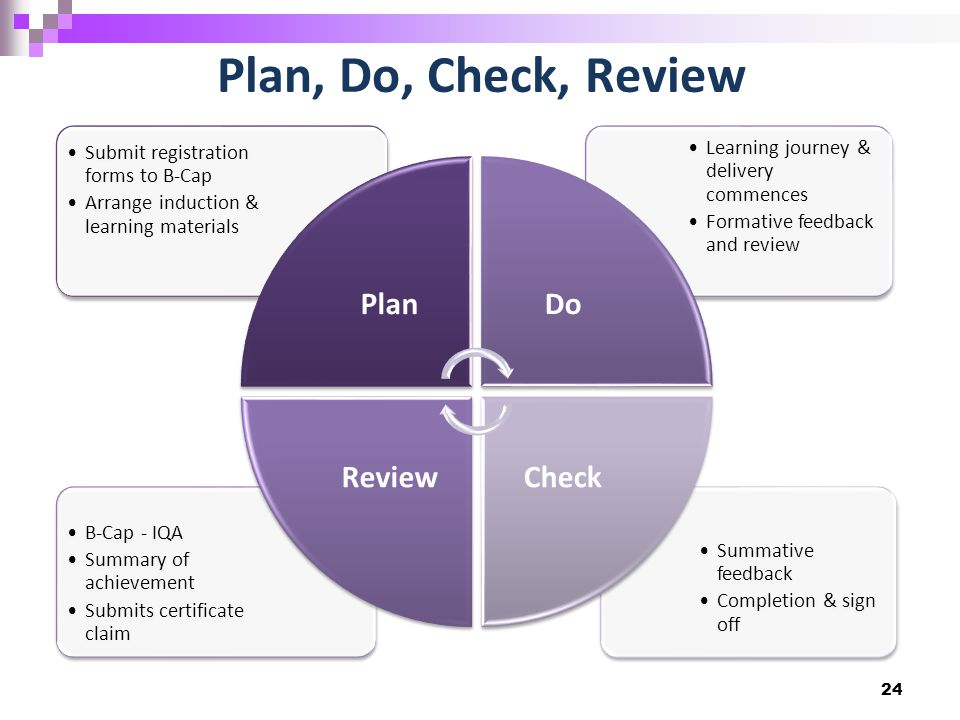 Plan, Do, Check, Review 24 Summative feedback Completion & sign off B-Cap - IQA Summary of achievement Submits certificate claim Learning journey & delivery commences Formative feedback and review Submit registration forms to B-Cap Arrange induction & learning materials PlanDo CheckReview