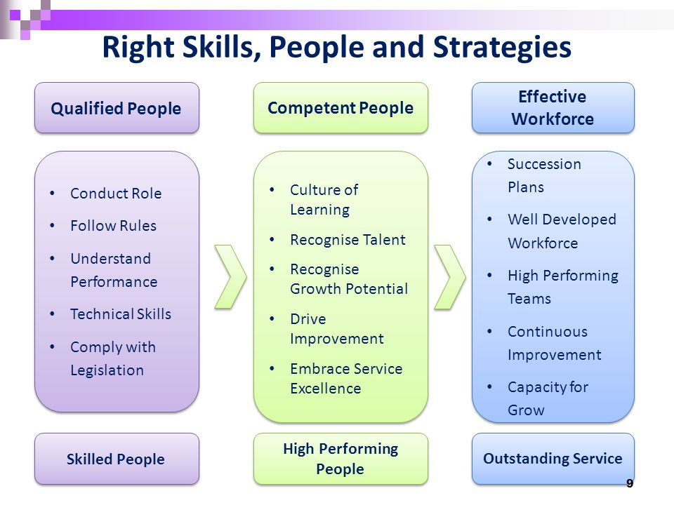Bridging the Gap Effective Workforce Qualified People Competent People Succession Plans Well Developed Workforce High Performing Teams Continuous Impr
