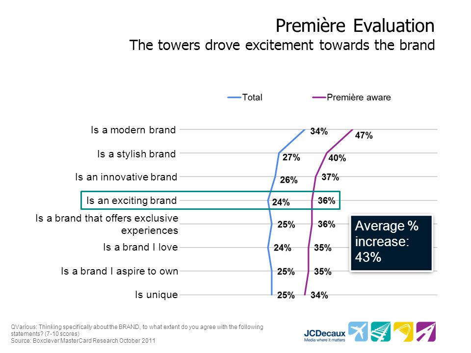 Première Evaluation The towers drove excitement towards the brand Is an exciting brand Is a brand I aspire to own Is a brand that offers exclusive experiences Is an innovative brand Is a brand I love Is unique Is a modern brand Is a stylish brand Average % increase: 43% QVarious: Thinking specifically about the BRAND, to what extent do you agree with the following statements.