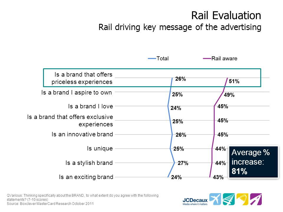 Rail Evaluation Rail driving key message of the advertising QVarious: Thinking specifically about the BRAND, to what extent do you agree with the following statements.