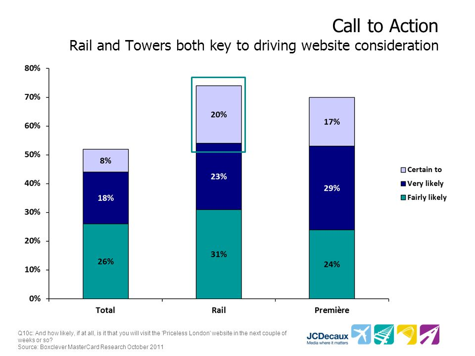 Call to Action Rail and Towers both key to driving website consideration Q10c: And how likely, if at all, is it that you will visit the Priceless London website in the next couple of weeks or so.