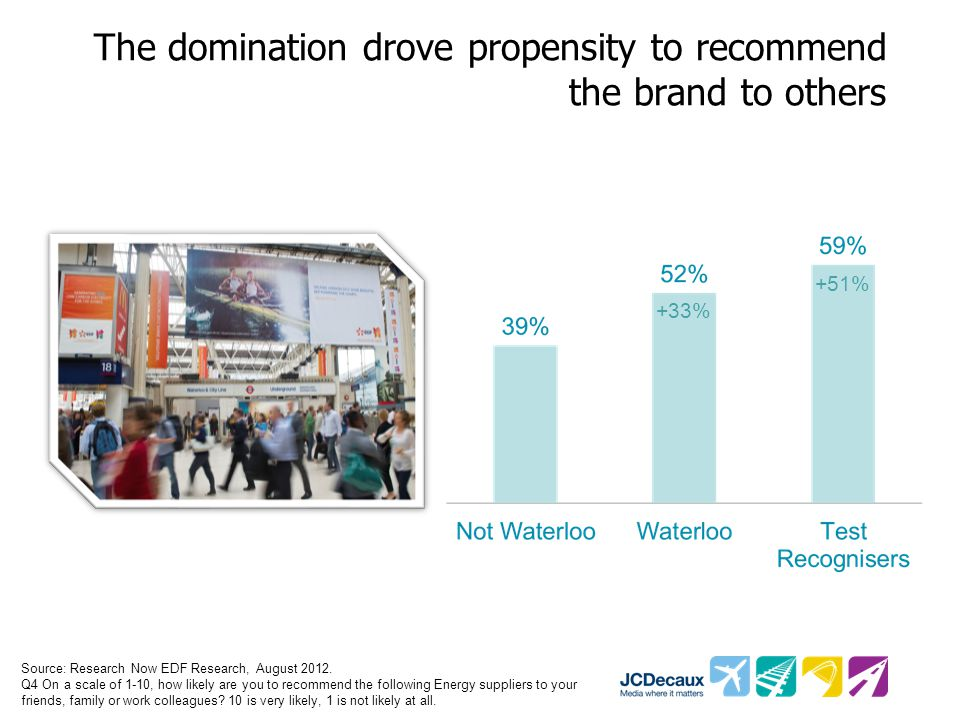The domination drove propensity to recommend the brand to others Source: Research Now EDF Research, August 2012.