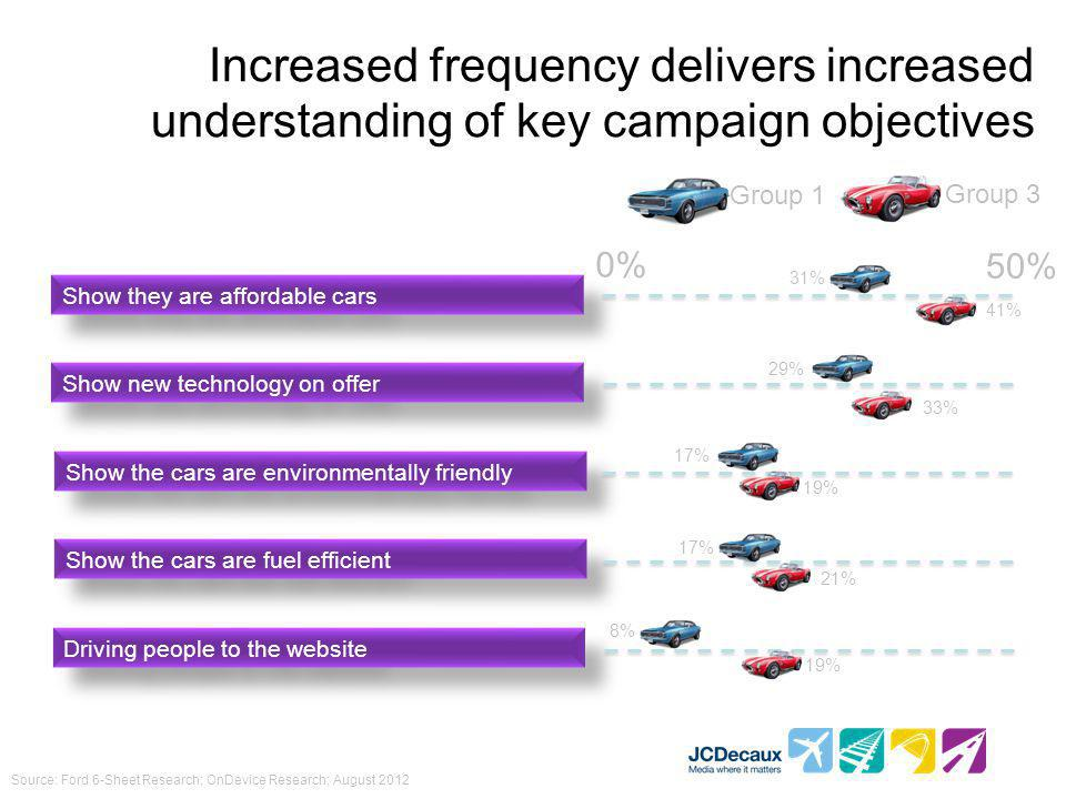 Increased frequency delivers increased understanding of key campaign objectives Source: Ford 6-Sheet Research; OnDevice Research; August 2012 Show they are affordable cars Show new technology on offer Show the cars are environmentally friendly Show the cars are fuel efficient Driving people to the website Group 1 Group 3 0% 50% 31% 41% 29% 33% 17% 19% 17% 21% 8% 19%