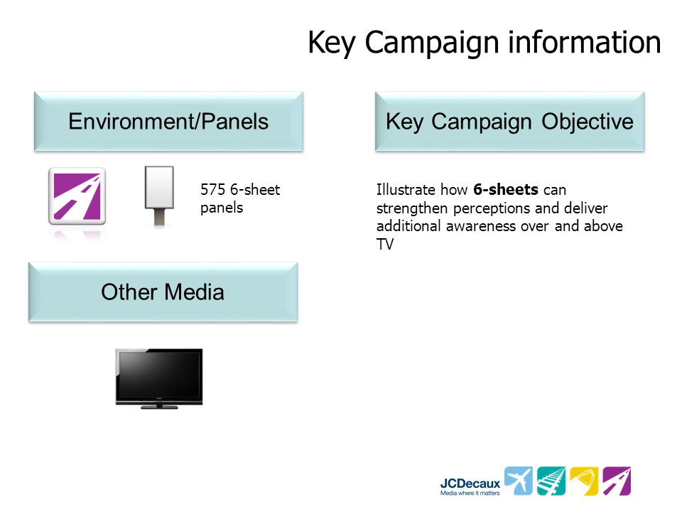 Key Campaign information Environment/Panels Key Campaign Objective Other Media 575 6-sheet panels Illustrate how 6-sheets can strengthen perceptions and deliver additional awareness over and above TV