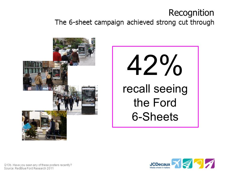 Recognition The 6-sheet campaign achieved strong cut through Q13b.