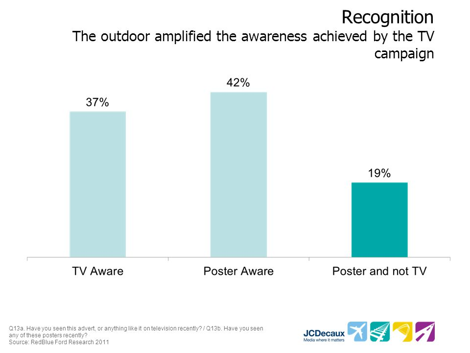 Recognition The outdoor amplified the awareness achieved by the TV campaign Q13a.